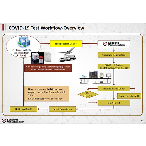 Referral Testing for COVID-19