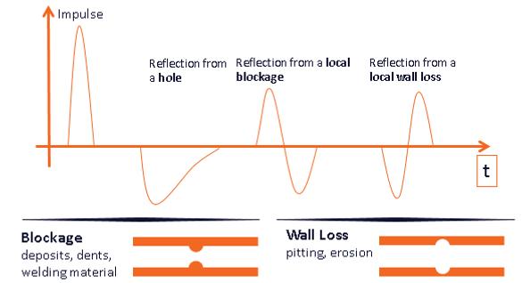 acoustic signals explained