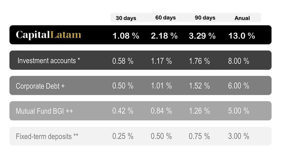 Table of returns CapitalLatam