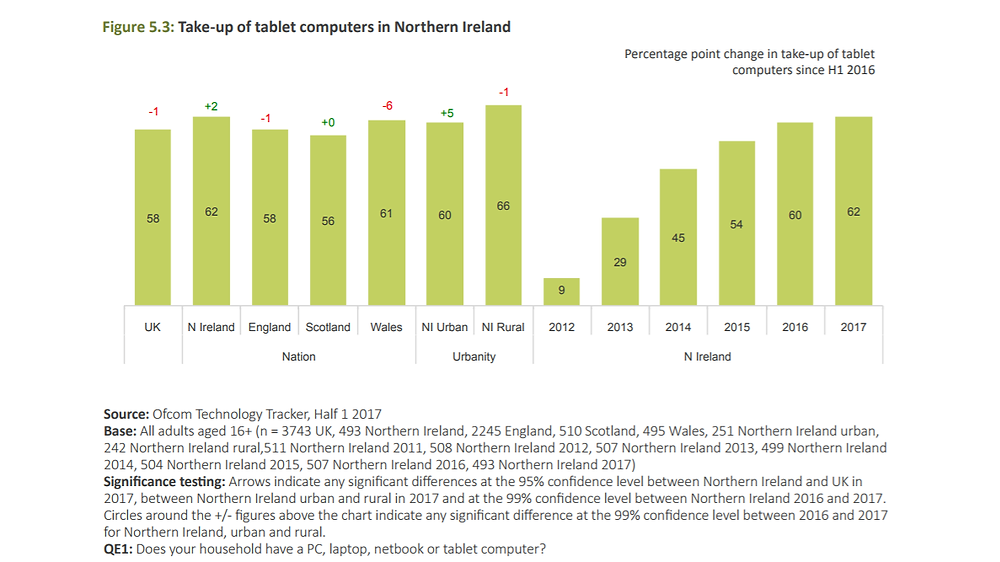 tablet-users-northern-ireland-2017