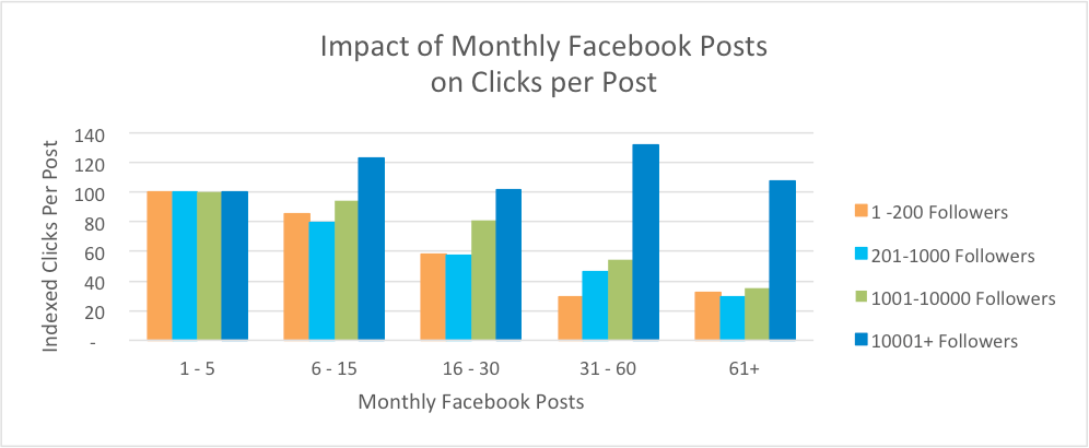 bar-chart-monthly-fb-posts-to-clicks