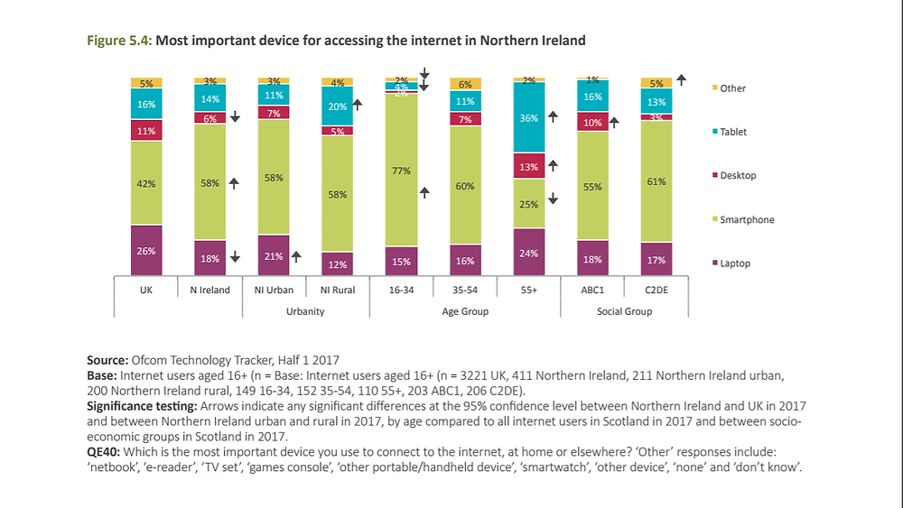 favourite-device-internet-northern-ireland-2017