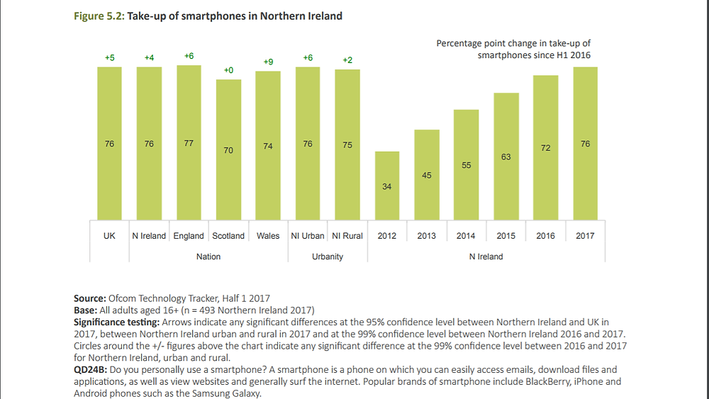 smartphone-users-northern-ireland-2017