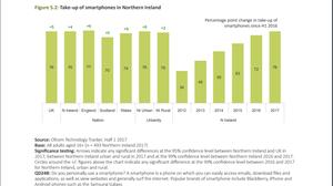 smartphone-users-northern-ireland-2017