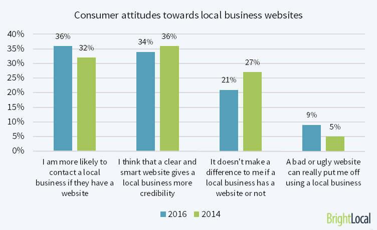 attitudes-towards-websites