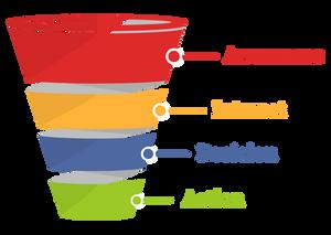 basic-marketing-funnel