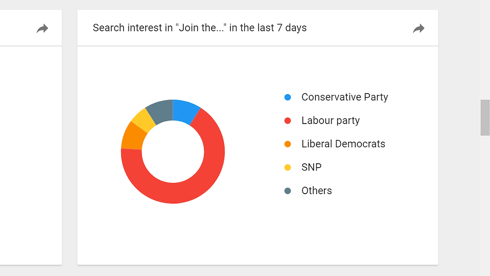 interest-in-joining-parties-chart