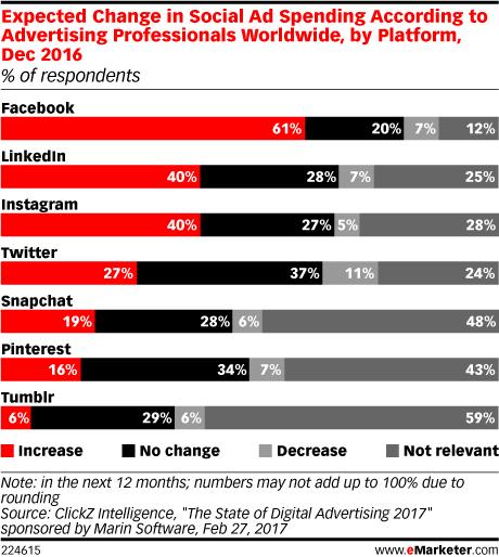 change-in-marketers-social-spending
