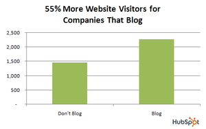 Bar-chart-website-visitors-sites-with-blogs