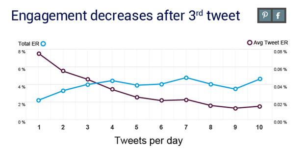 tweet-engagement-graph