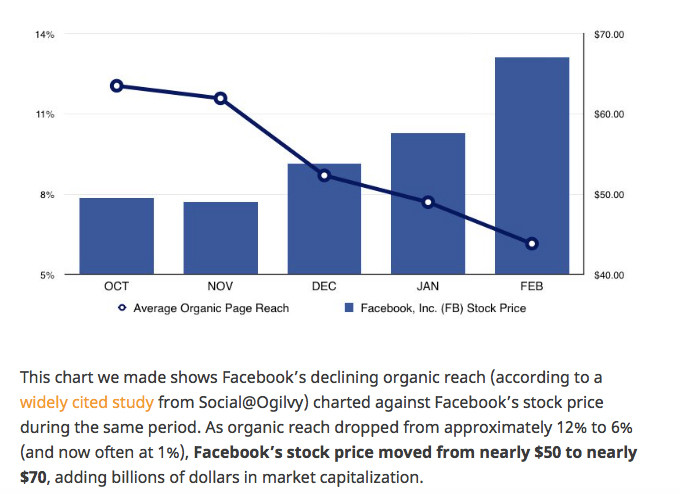 facebook-organic-reach-vs-stock-price