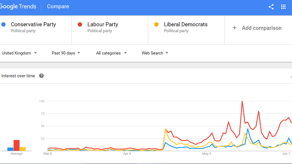 search-interest-major-political-parties-uk-graph