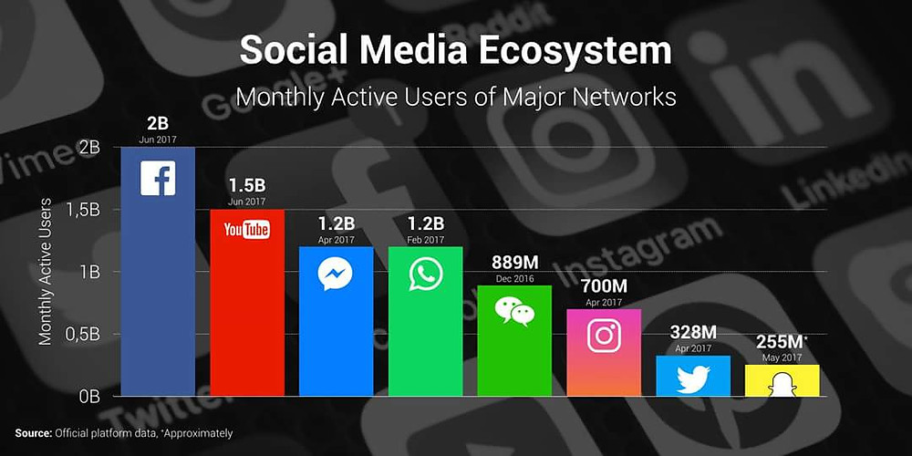 monthly-users-social-networks-2017