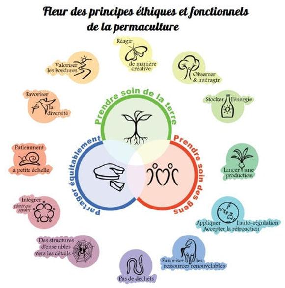 permaculture-principe-ethiques-et-foncti