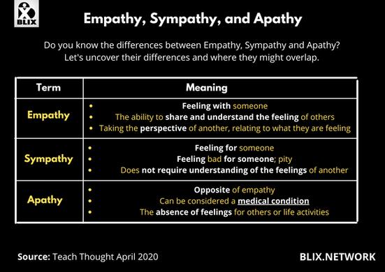Empathy, Sympathy, Ap