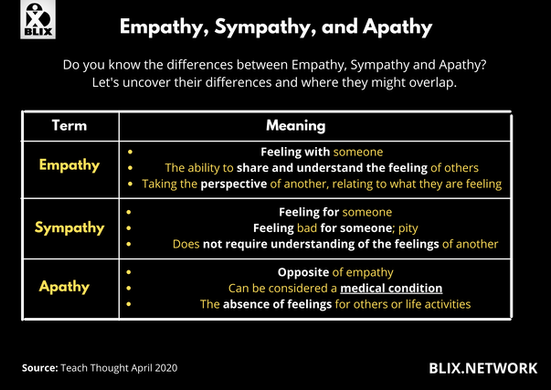Business Empathy, Sympathy, Ap