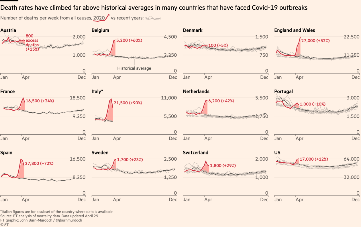 Financial Times COVID-19 30Apr20 Update