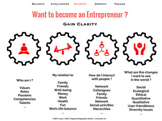 Want to Become an Entrepreneur ?