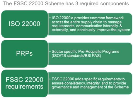 (주)카소돔 FSSC 22000 식품 안전 관리 시스템 인증