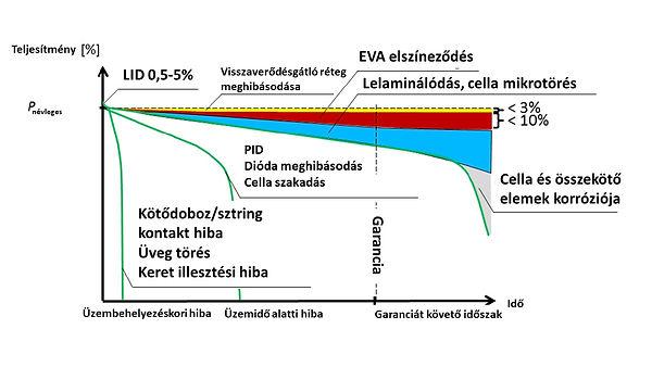 meghibásodási diagram.jpg