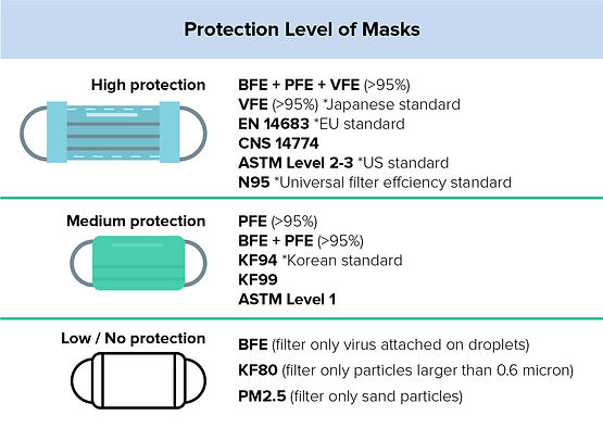 Protecttion Level of Masks-01.jpg