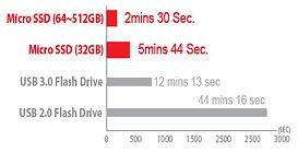 SSD Speed Chart