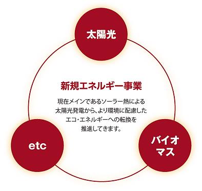 エネルギー図.png