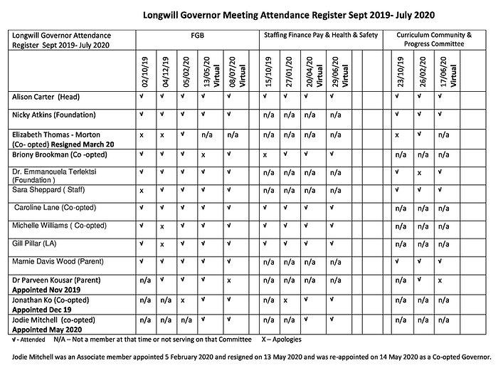 Longwill Governor Meeting Attendance Reg