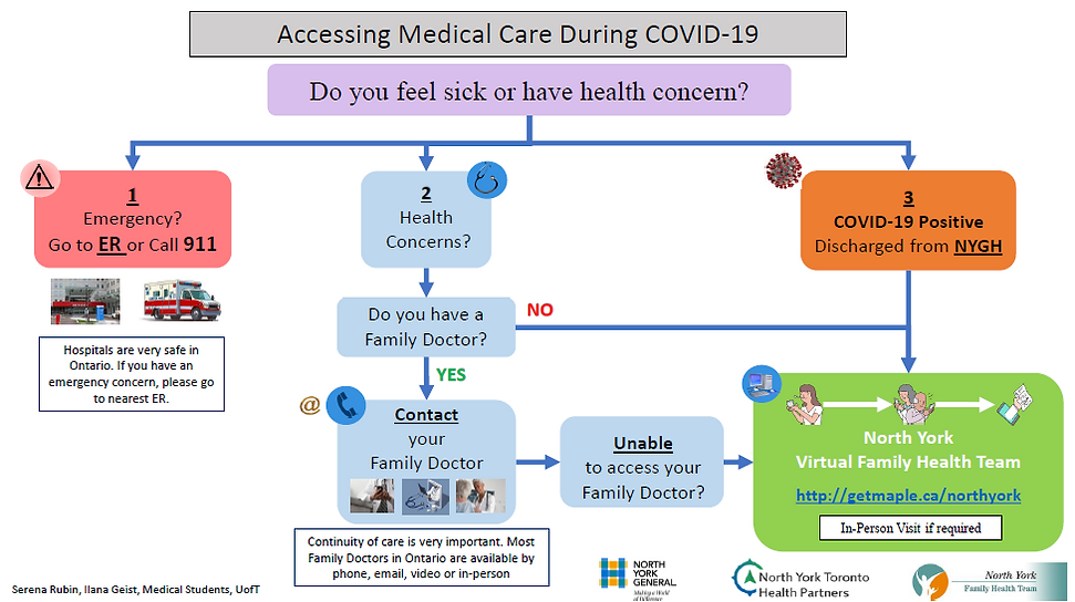 Accessing Medical Care During COVID 19