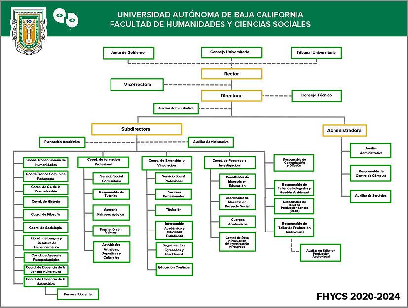 ORGANIGRAMA FHYCS21.jpg