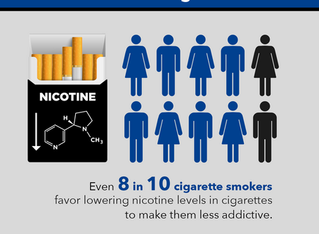 US Adult Attitudes Toward Lowering Nicotine Levels In Cigarettes