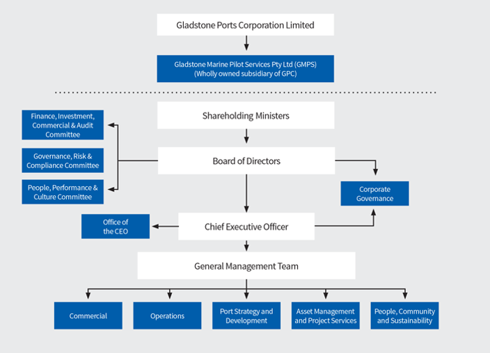 GPC-Corporate-Governance-2018-19.png