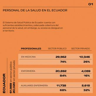 Personal de la salud en Ecuador