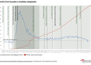 A seis meses de iniciada la pandemia en Ecuador ¿nos cuida el Estado?