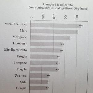 Composti Fenolici