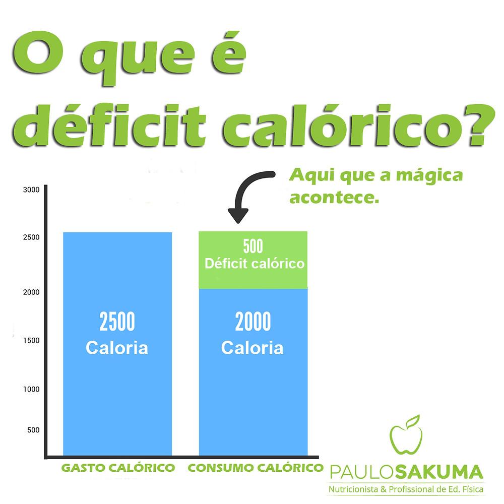 o que é déficit calórico
