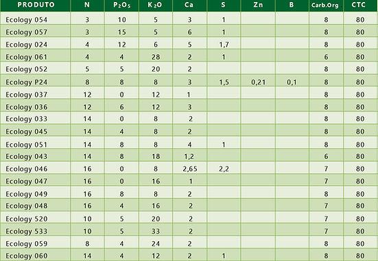 tabela Ecology_Prancheta 1.jpg