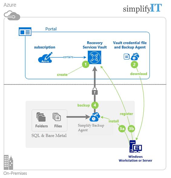 Simplify Cloud Backup Diagram.png