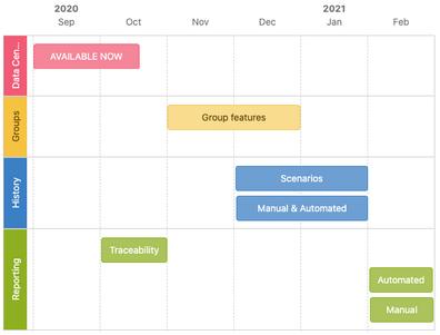 Roadmap Q4 2020 - Q1 2021