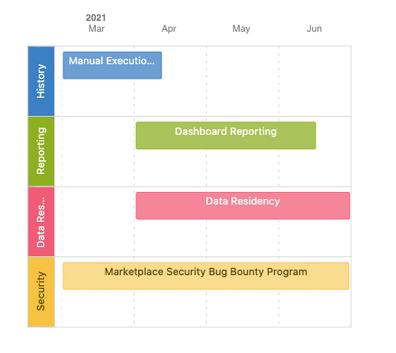 Roadmap Q1 2021 - Q2 2022