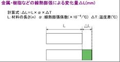物性<樹脂と温度変化について3>