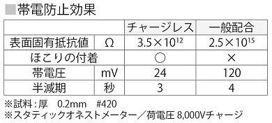 チャージレス帯電防止効果.jpg