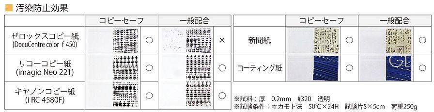 コピーセーフ汚染防止効果.jpg