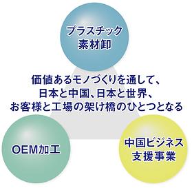 プラスチック素材卸、OEM加工、中国ビジネス支援事業
