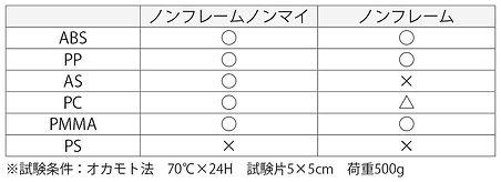 ノンフレームノンマイ_非移行性能.jpg