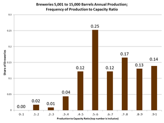Craft Brewery Production & Capacity