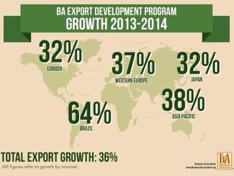 Craft Brewers Export Overseas