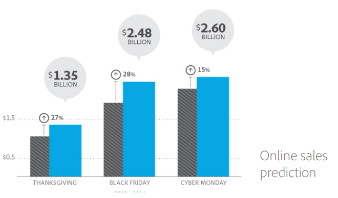 online sales predictions.PNG