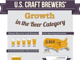 Still Room for Craft Breweries