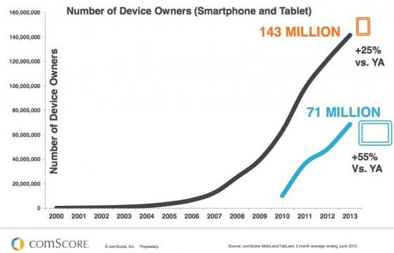 comScore_The_Digital_World-Smartphone-Tablet-Growth-2013-e1382316127998.jpg